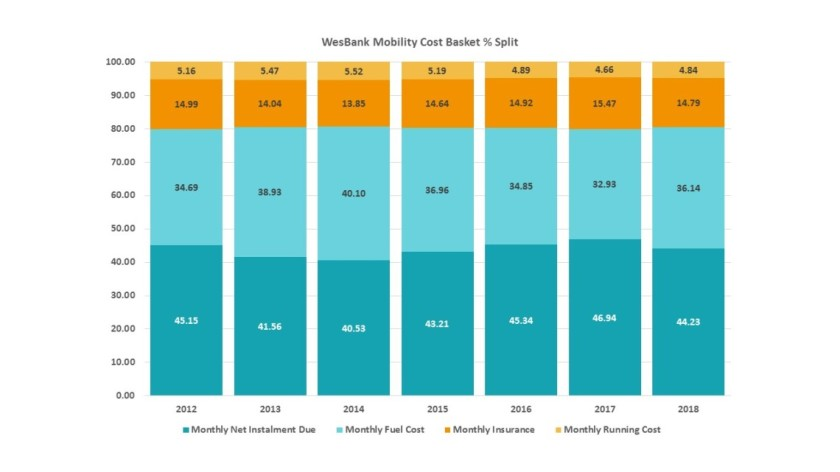 WesBank Mobility Basket % Split