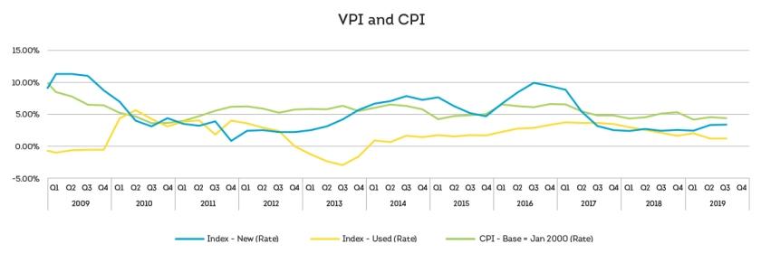 TU-Q3-2019-VPI-Chart-1
