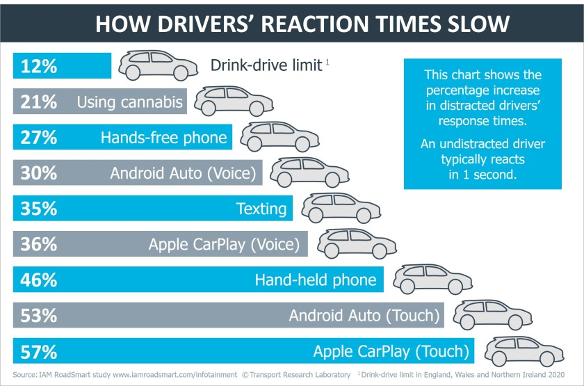 IAM RoadSmart and TRL - Reaction times graphic - March 2020 (1)